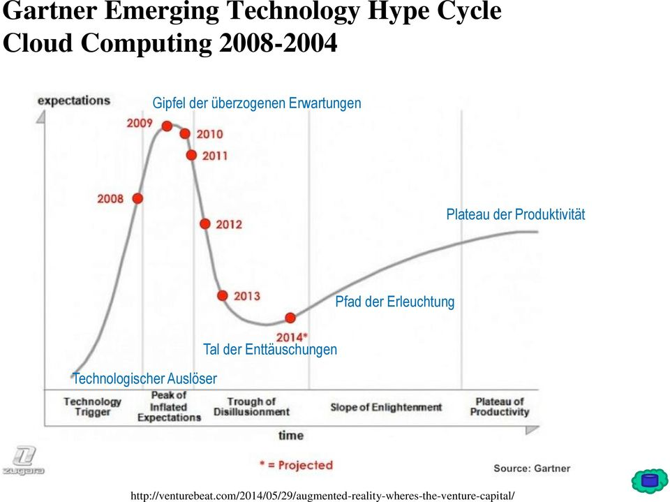 Emerging Technology Hype Cycle Cloud Computing 2008-2004 Gipfel der