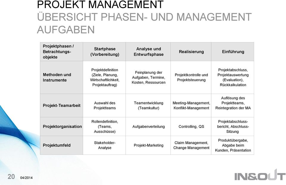 (Evaluation), Rückkalkulation Projekt-Teamarbeit Auswahl des Projektteams Teamentwicklung (Teamkultur) Meeting-Management, Konflikt-Management Auflösung des Projektteams, Reintegration der MA