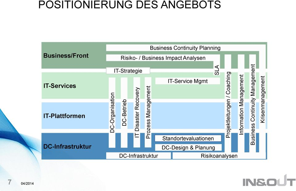Business/Front Business Continuity Planning Risiko- / Business Impact Analysen IT-Strategie IT-Services