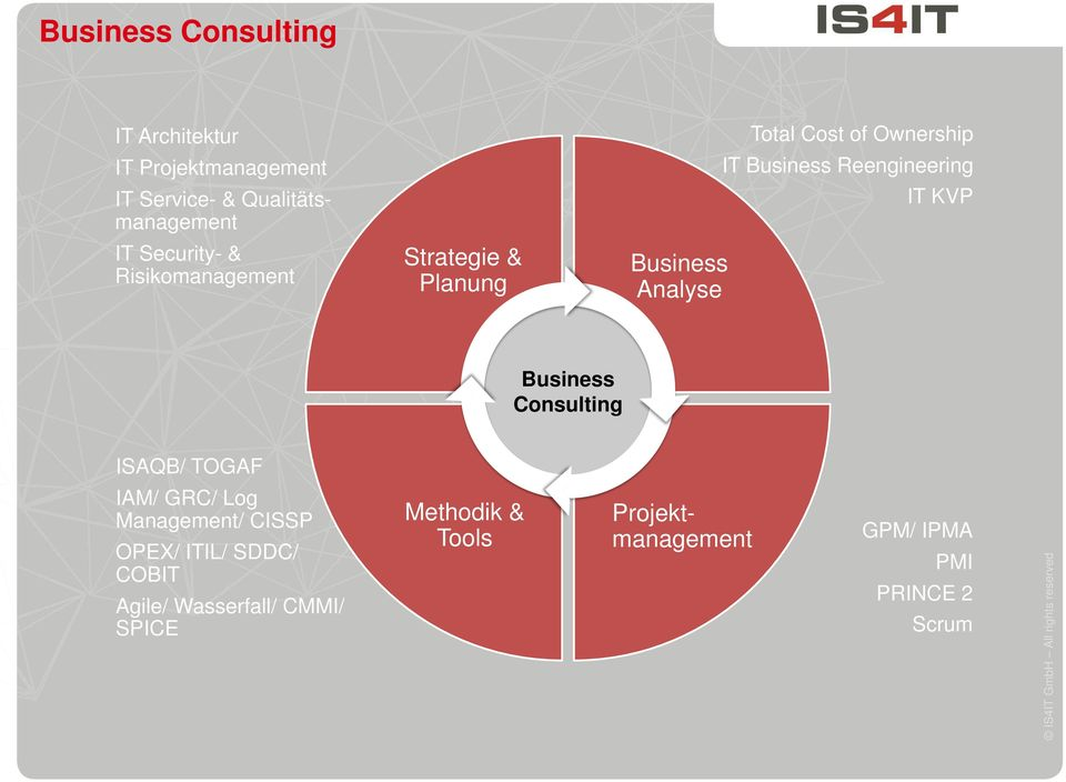 Business Reengineering IT KVP Business Consulting ISAQB/ TOGAF IAM/ GRC/ Log Management/ CISSP