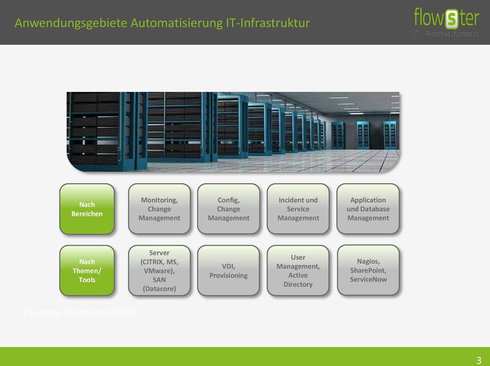Application und Database Management Nach Themen/ Tools Server (CITRIX, MS, VMware),