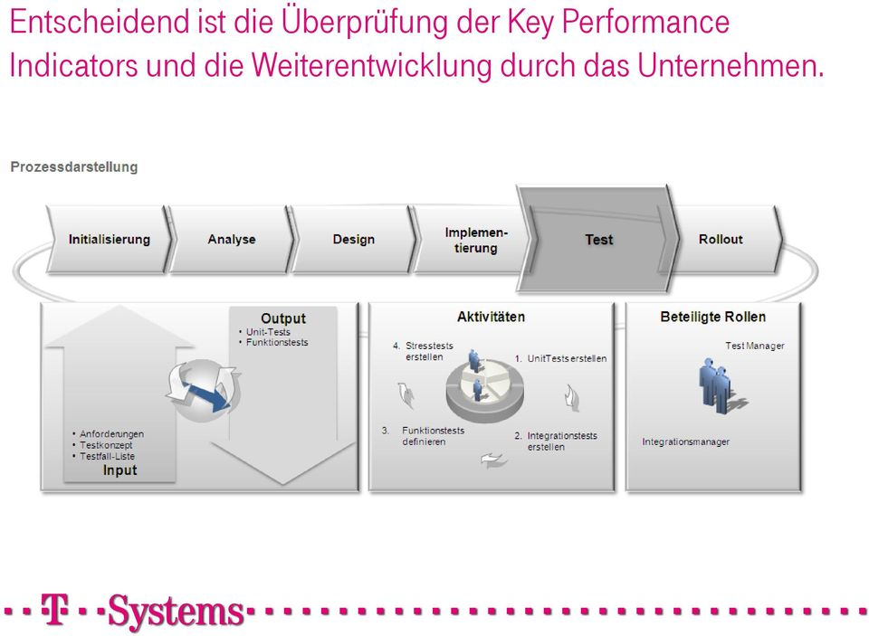 Performance Indicators und