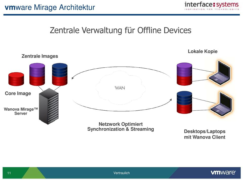 Wanova Mirage Server Netzwork Optimiert Synchronization