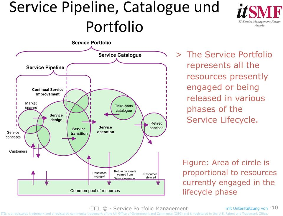 being released in various phases of the Service Lifecycle.