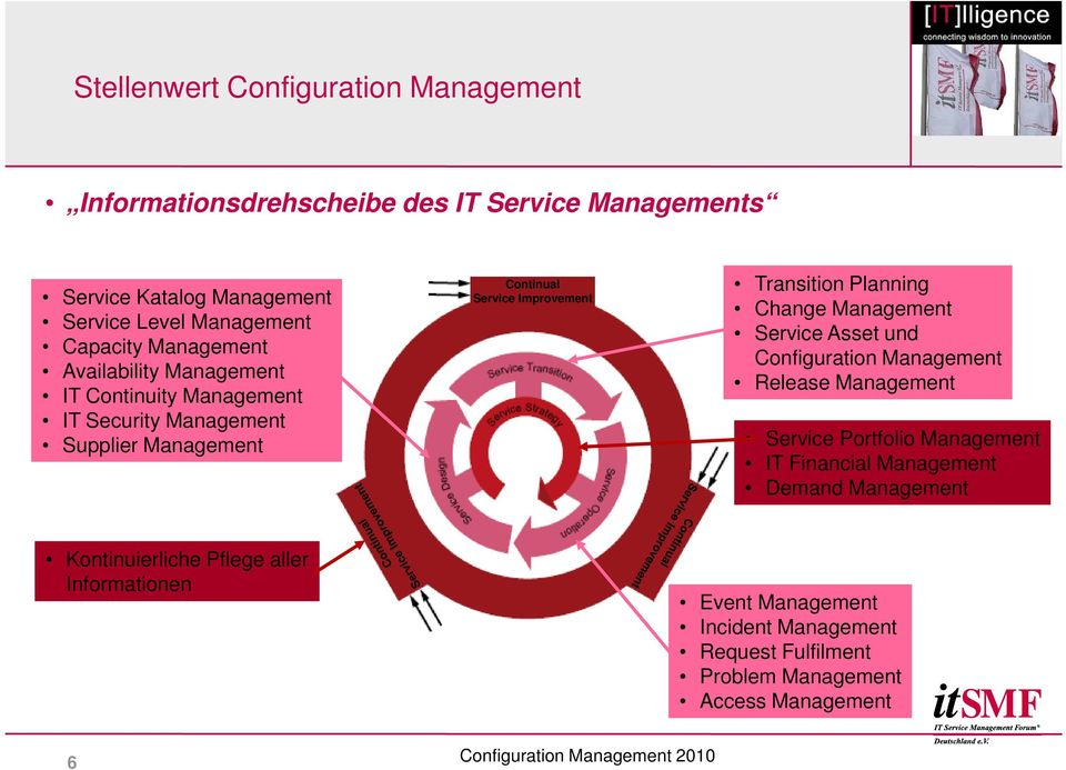 Transition Planning Change Management Service Asset und Configuration Management Release Management Service Portfolio Management IT Financial