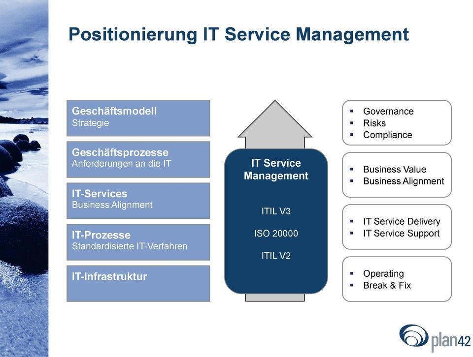 IT-Verfahren IT-Infrastruktur IT Service Management ITIL V3 ISO 20000 ITIL V2 Governance