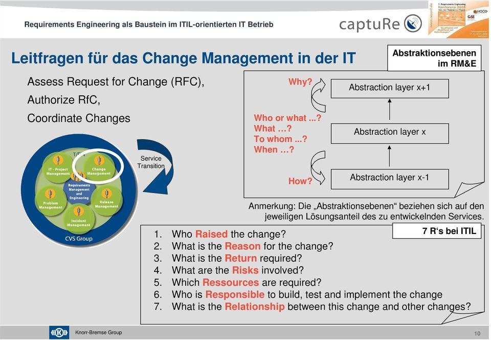 des zu entwickelnden s. 1. Who Raised the change? 7 R s bei ITIL 2. What is the Reason for the change? 3. What is the Return required? 4. What are the Risks involved? 5.