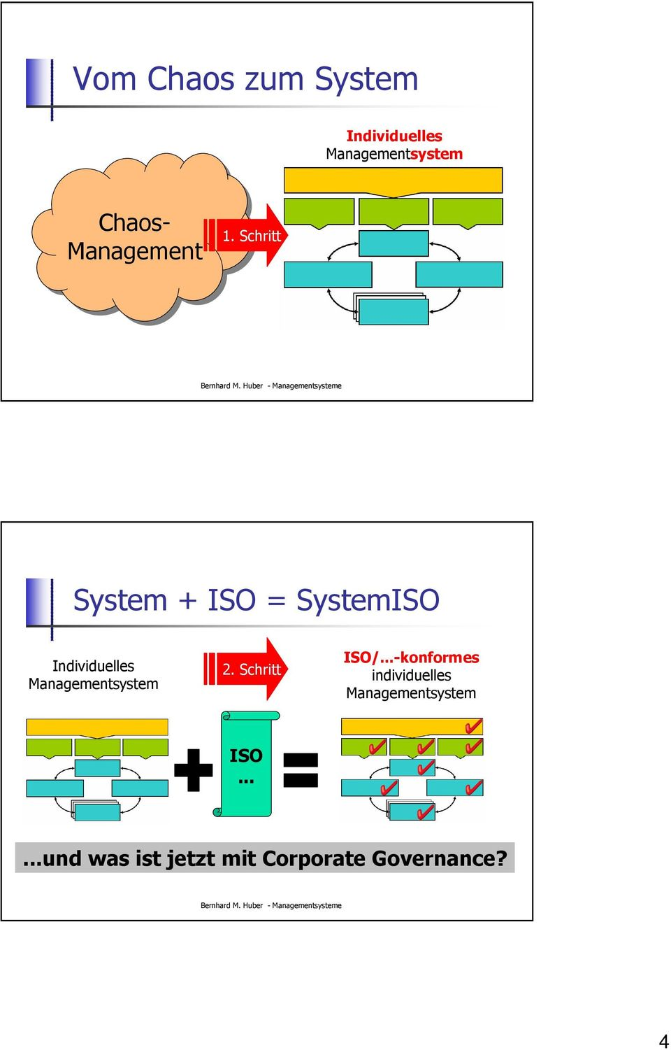 Schritt System + ISO = SystemISO Individuelles