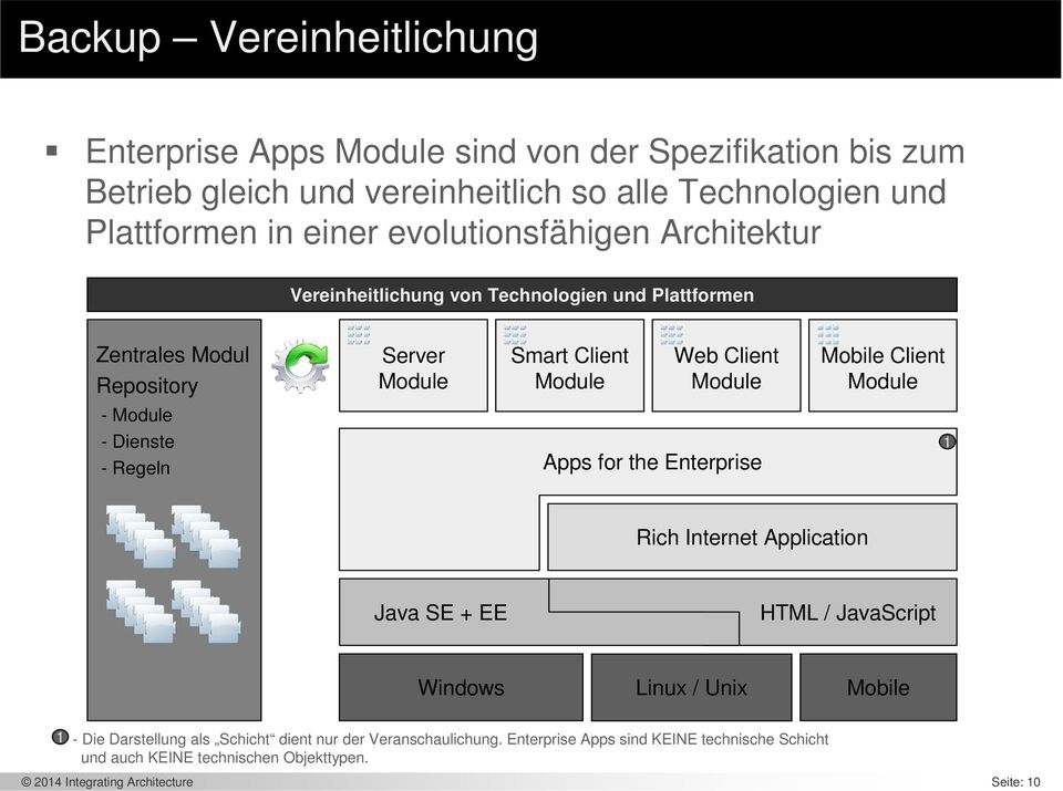 Client Module - Module - Dienste - Regeln Apps for the Enterprise 1 Rich Internet Application Java SE + EE HTML / JavaScript Windows Linux / Unix Mobile 1 - Die