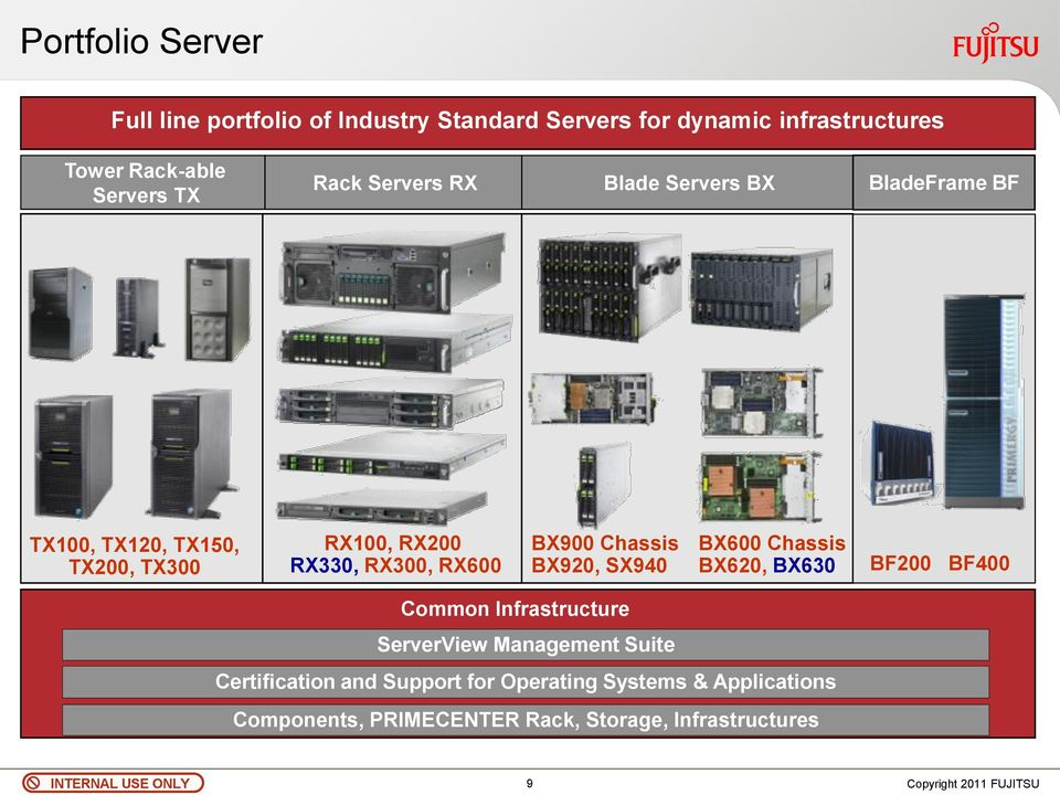 BX900 Chassis BX920, SX940 BX600 Chassis BX620, BX630 BF200 BF400 Common Infrastructure ServerView Management Suite