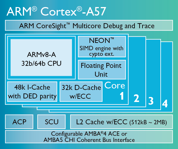 Abschnitt 11: Addenda 299 Cortex A53 and Cortex A57 ACP = Accelarator Coherency Port SCU = Snoop Control Unit The ARM Cortex-A57 processor is ARMs highest performing processor, designed for mobile