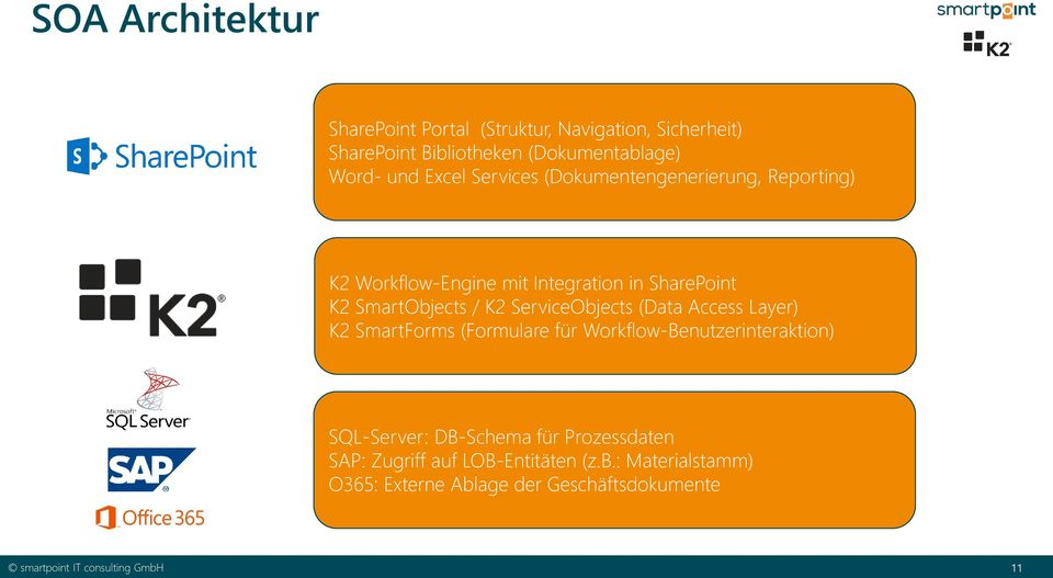 SmartObjects / K2 ServiceObjects (Data Access Layer) K2 SmartForms (Formulare für Workflow-Benutzerinteraktion)