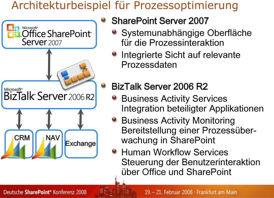 Business Activity Services Integration beteiligter Applikationen Business Activity Monitoring Bereitstellung