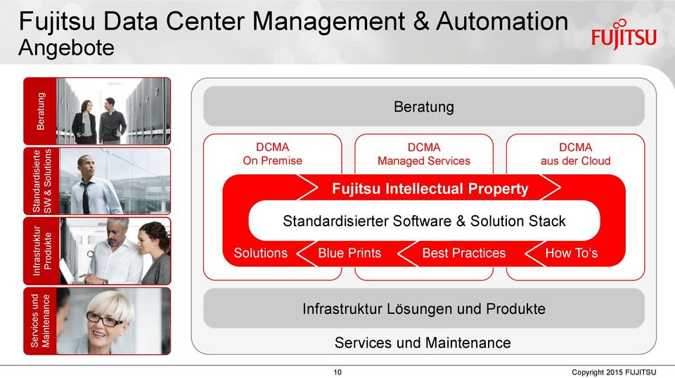 Cloud Fujitsu Intellectual Property Standardisierter Software & Solution Stack Solutions Blue Prints