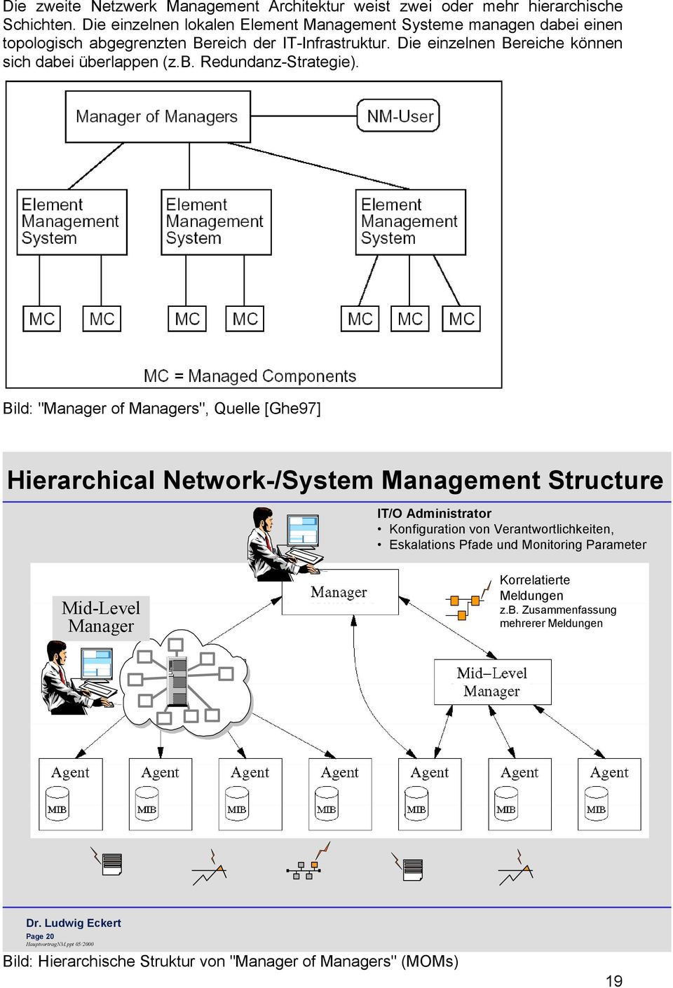 "Bild: ""Manager of Managers"", Quelle [Ghe97] Hierarchical Network-/System Management Structure IT/O Administrator Konfiguration von Verantwortlichkeiten, Eskalations Pfade und"