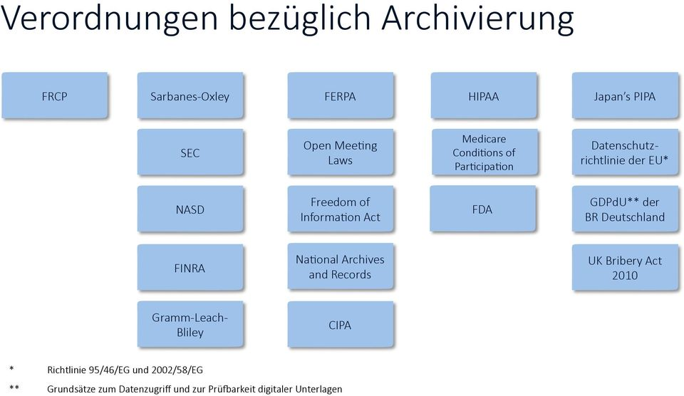 GDPdU** der BR Deutschland FINRA Na-onal Archives and Records UK Bribery Act 2010 Gramm- Leach- Bliley