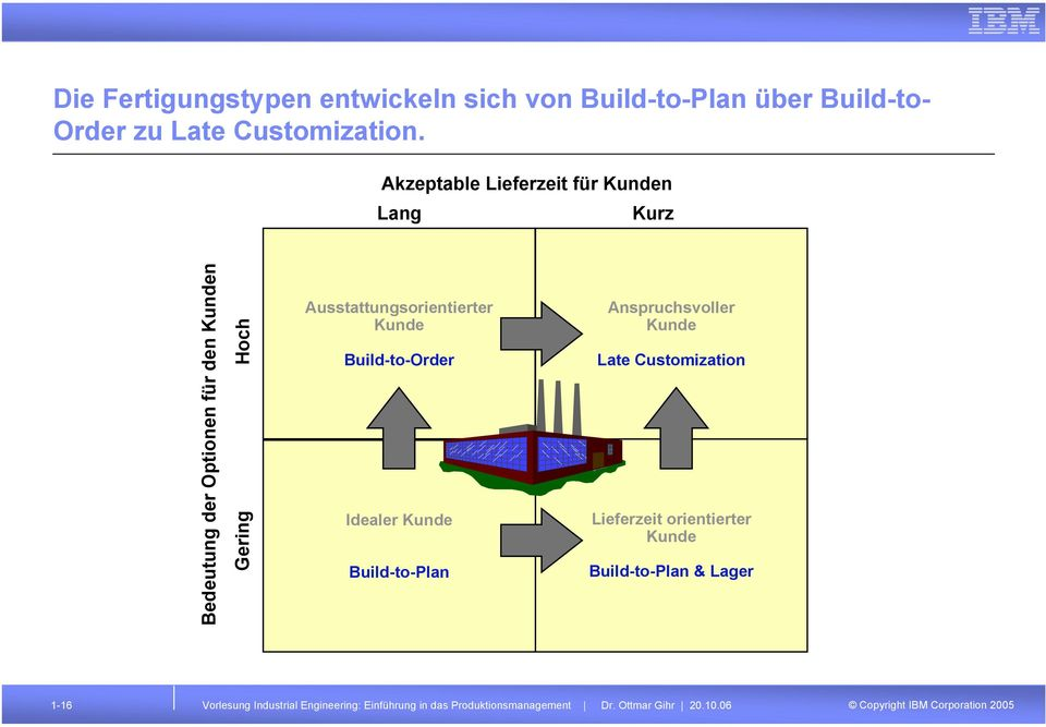 Ausstattungsorientierter Kunde Build-to-Order Idealer Kunde Build-to-Plan Anspruchsvoller Kunde Late Customization