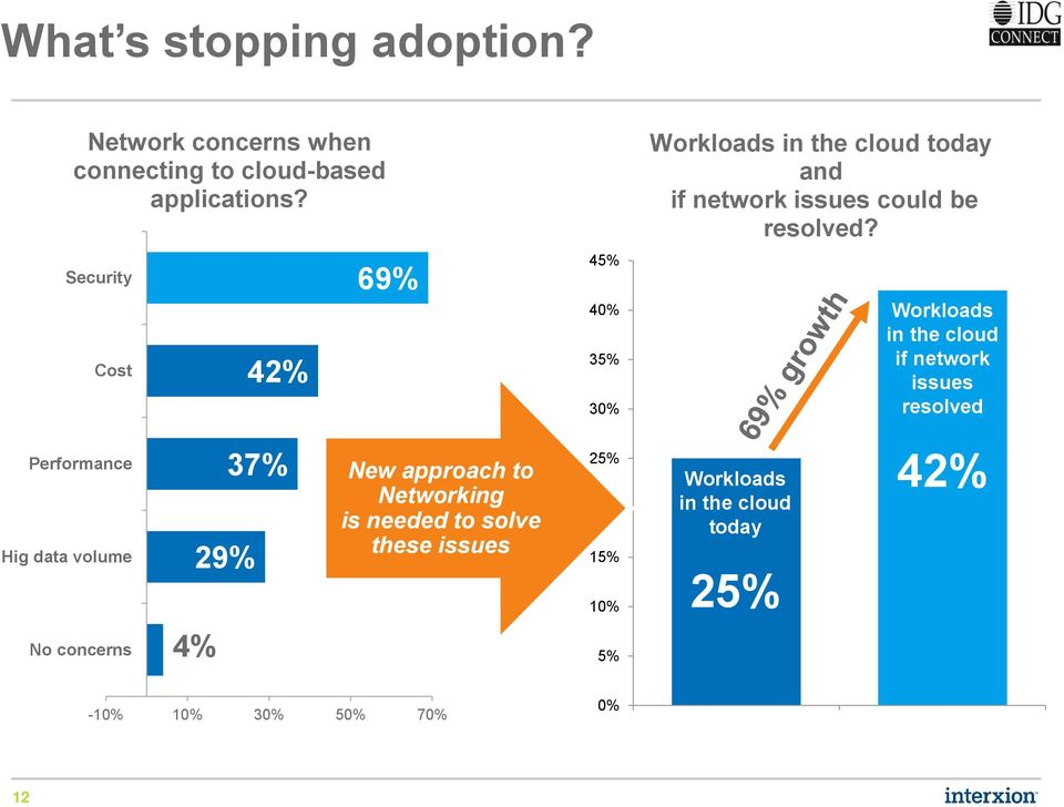 Workloads in the cloud if network issues resolved Performance Hig data volume No concerns 29% 4% 37% New approach to Networking
