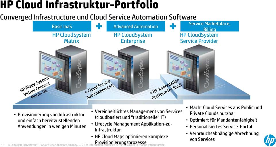 Vereinheitlichtes Management von Services (cloudbasiert und traditionelle IT) Lifecycle Management Applikation-zu- Infrastruktur HP Cloud Maps optimieren komplexe