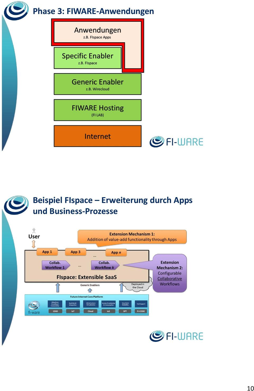b. Wirecloud FIWARE Hosting (FI LAB) Internet