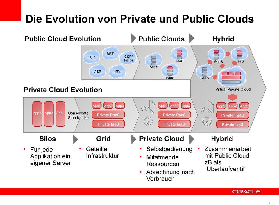 Private PaaS Private PaaS Private PaaS Private IaaS Private IaaS Private IaaS Silos Grid Private Cloud Hybrid Für jede Applikation ein