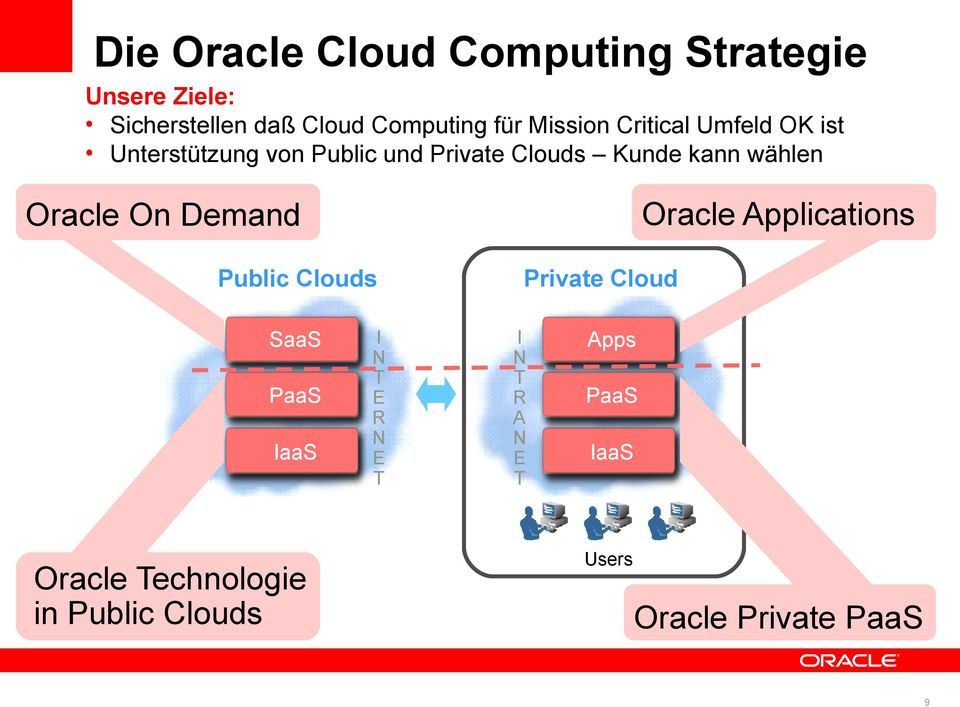 Oracle On Demand Public Clouds Private Cloud Oracle Applications SaaS PaaS IaaS I N T E R N E