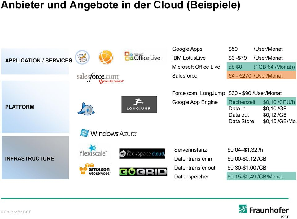 com, LongJump $30 - $90 /User/Monat Google App Engine Rechenzeit $0,10 /CPU/h Data in $0,10 /GB Data out $0,12 /GB Data Store