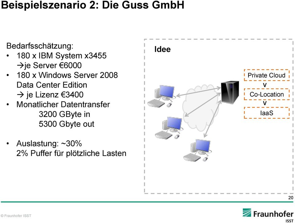 3400 Monatlicher Datentransfer 3200 GByte in 5300 Gbyte out Auslastung: