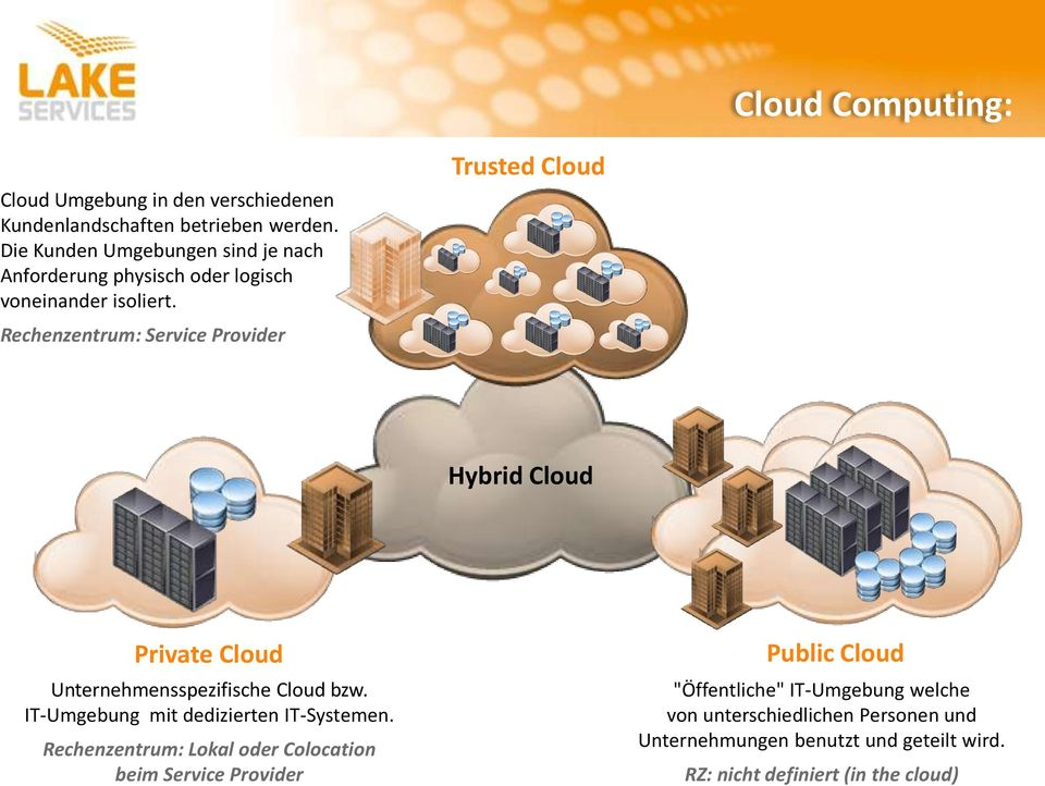 Rechenzentrum: Service Provider Trusted Cloud Hybrid Cloud Private Cloud Unternehmensspezifische Cloud bzw.