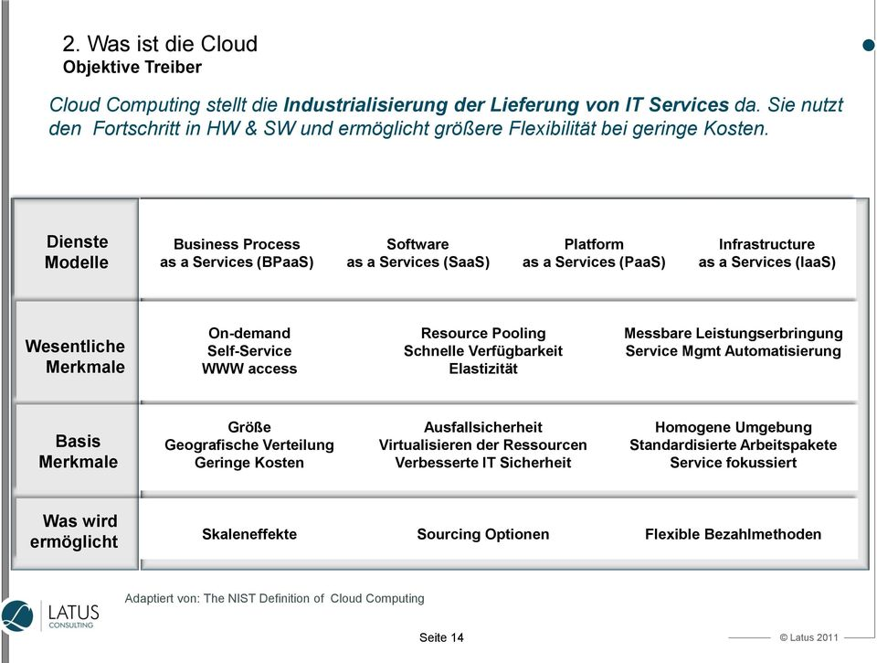 Dienste Modelle Business Process as a Services (BPaaS) Software as a Services (SaaS) Platform as a Services (PaaS) Infrastructure as a Services (IaaS) Wesentliche Merkmale On-demand Self-Service WWW