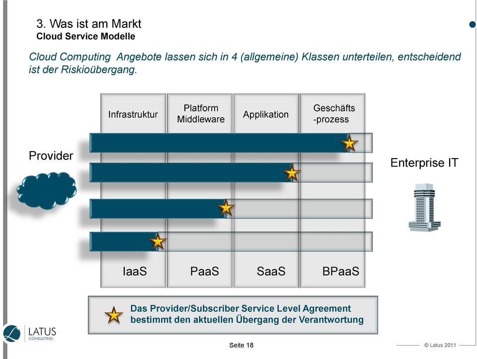 Infrastruktur Platform Middleware Applikation Geschäfts -prozess Provider Enterprise IT IaaS