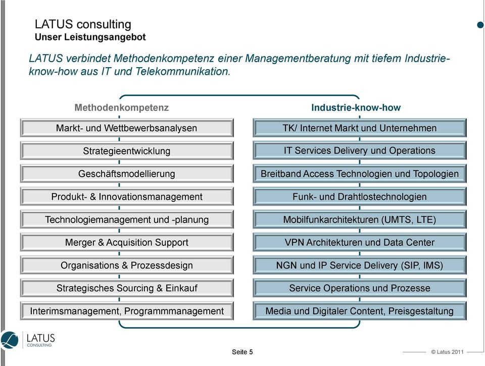 Organisations & Prozessdesign Strategisches Sourcing & Einkauf Interimsmanagement, Programmmanagement Industrie-know-how TK/ Internet Markt und Unternehmen IT Services Delivery und Operations