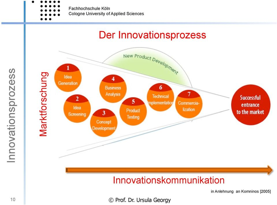 Innovationskommunikation 10 Prof.