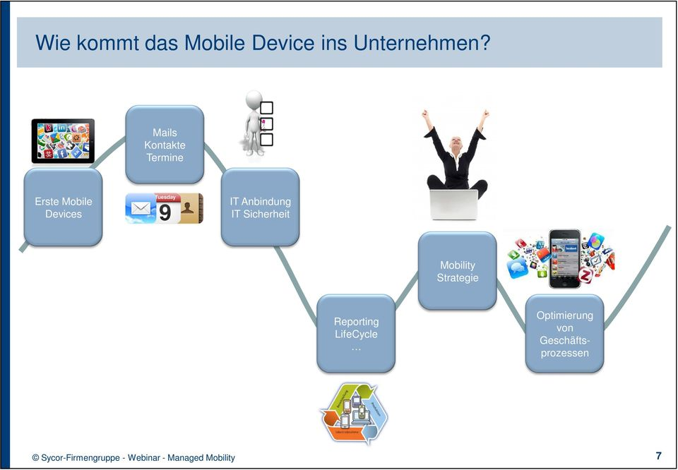 Anbindung IT Sicherheit Mobility Strategie