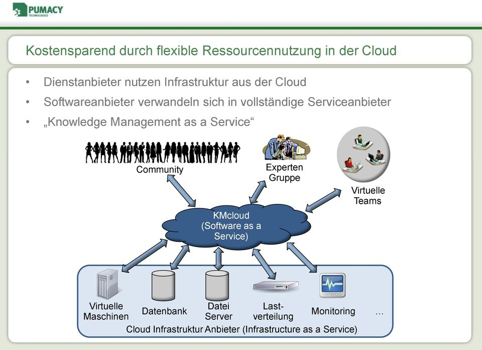 Service Community KMcloud (Software as a Service) Experten Gruppe Virtuelle Teams Virtuelle Datei