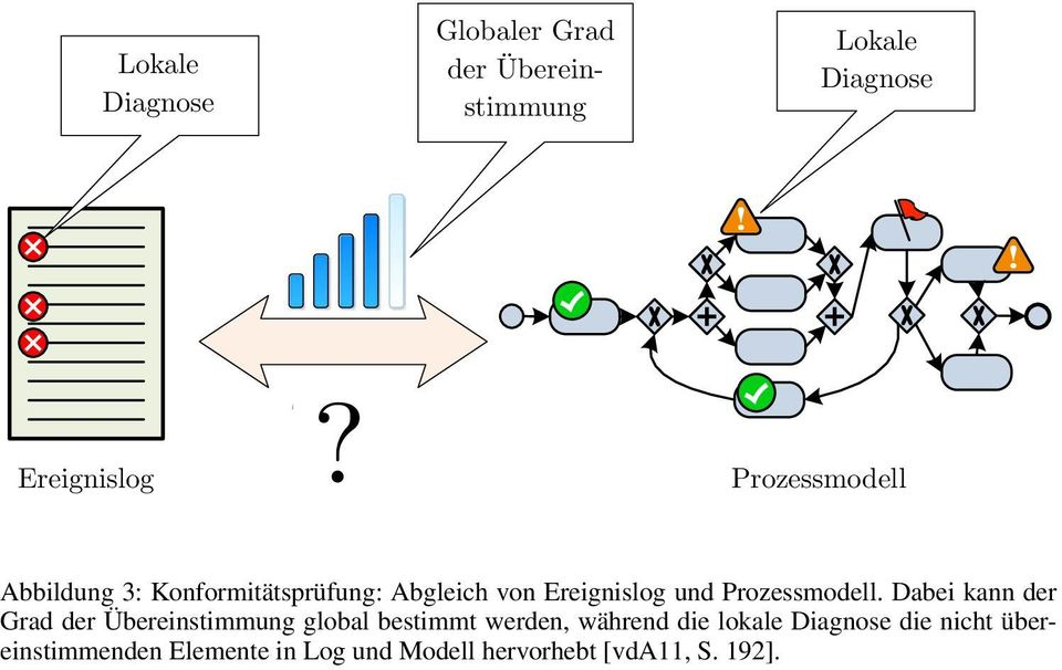 Local Dabei diagnostics kann der Grad are given der Übereinstimmung by highlighting theglobal nodesbestimmt in the model werden, where während model die andlokale log disagree.