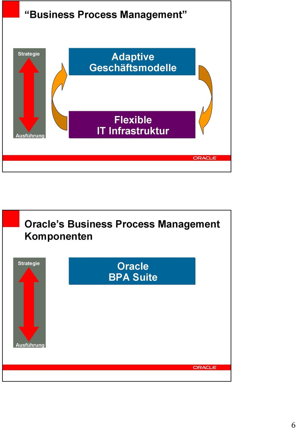 Infrastruktur Oracle s Business Process Management