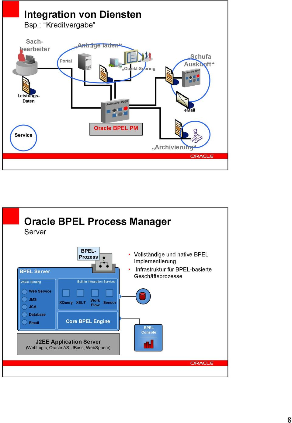 BPEL Process Manager Server BPEL Server WSDL Binding Web Service Sachbearbeiter BPEL- Prozess BPEL Built-in Integration Services