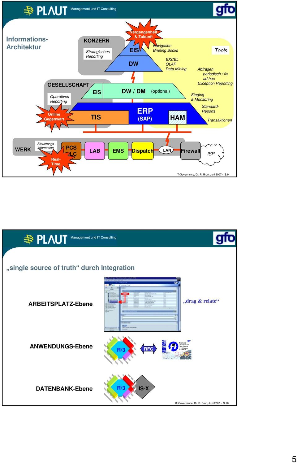 Exception Reporting Transaktionen WERK Steuerungs- Information Real- Time PCS HLC LAB EMS Dispatch LAN Firewall ISP IT-Governance, Dr. R. Brun, Juni 2007 - S.