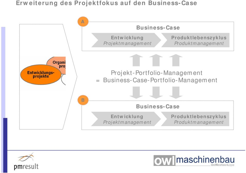 Projekt-Portfolio-Management = Business-Case-Portfolio-Management B