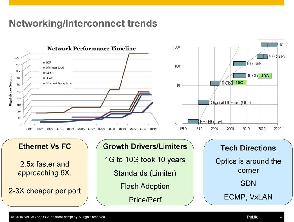 1 Fast Ethernet 1990 1995 2000 2005 2010 2015 2020 Ethernet Vs FC Growth Drivers/Limiters 2012 Ethernet Alliance