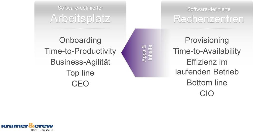 Time-to-Productivity Business-Agilität Top line CEO