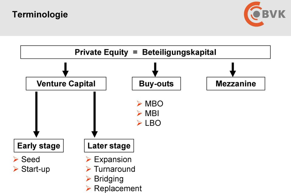 Buy-outs Mezzanine MBO MBI LBO Early stage