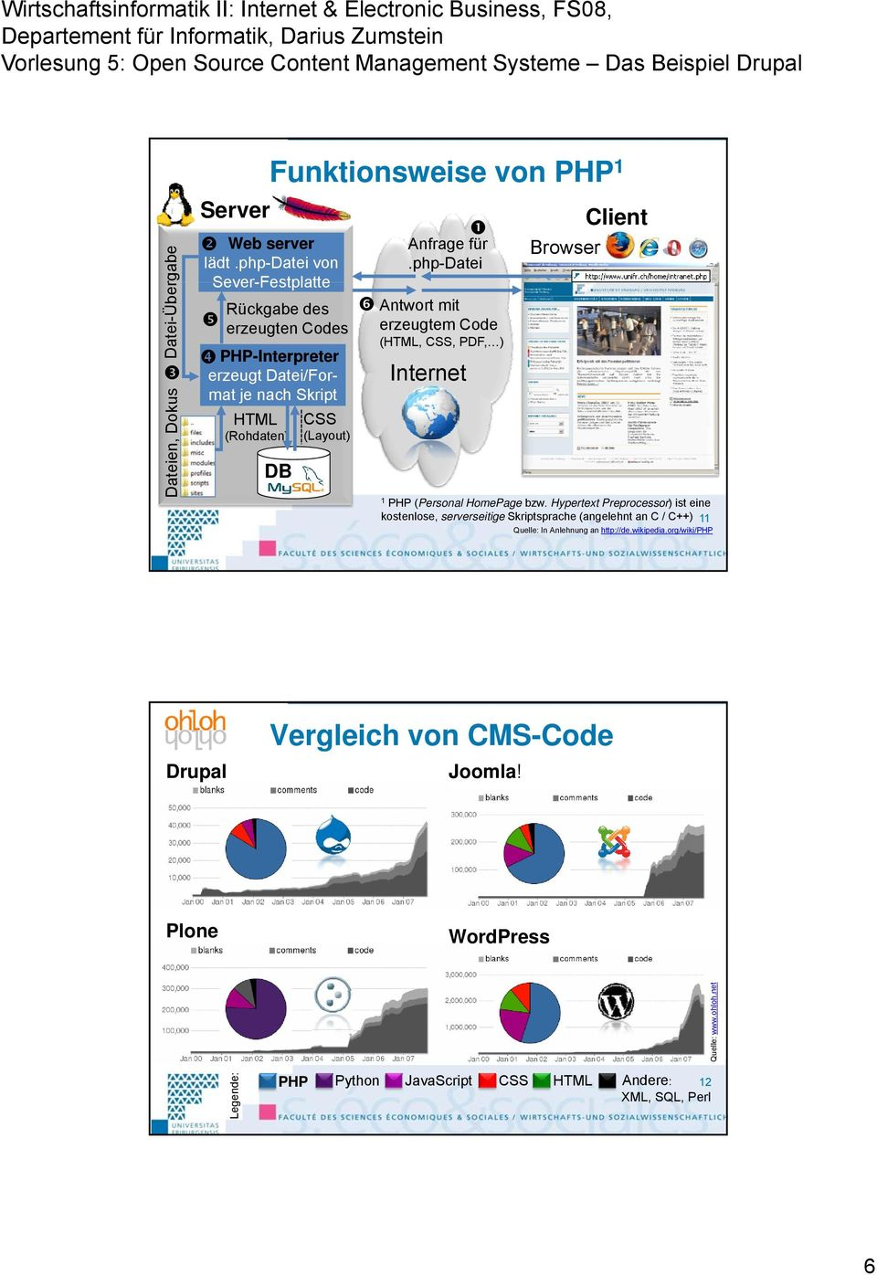 php-datei Antwort mit erzeugtem Code (HTML, CSS, PDF, ) Internet Client Browser 1 PHP (Personal HomePage bzw.