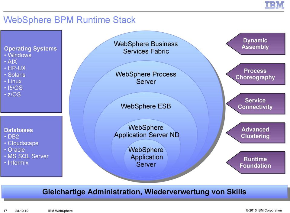 WebSphere ESB Service Connectivity WebSphere Application Server ND Advanced Clustering WebSphere Application Server