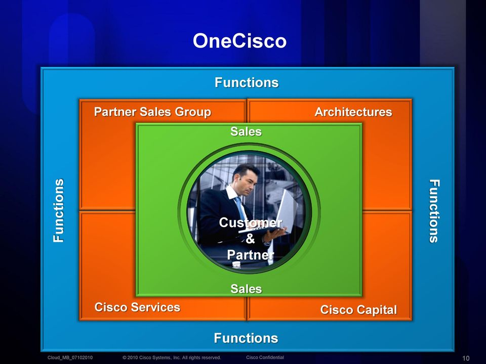 Customer & Partner Functions Cisco
