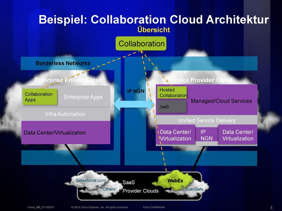 Hosted Collaboration Managed/Cloud Services Unified Service Delivery Data Center/Virtualization Data