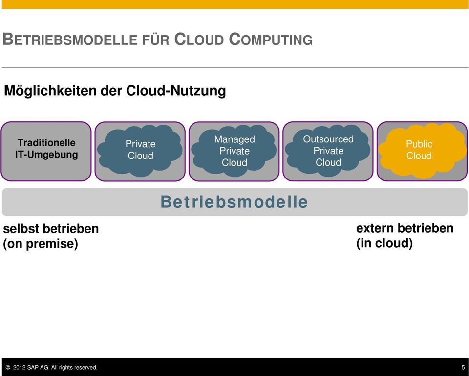 Outsourced Private Cloud Public Cloud Betriebsmodelle selbst