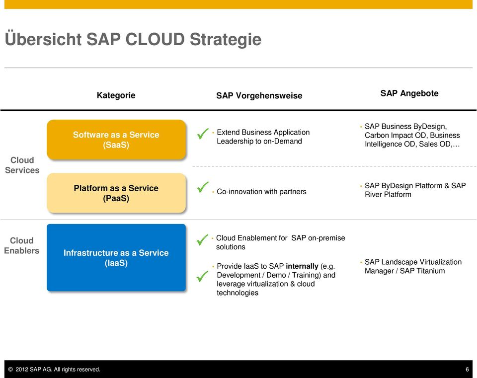 Platform & SAP River Platform Cloud Enablers Infrastructure as a Service (IaaS) Cloud Enablement for SAP on-premise solutions Provide IaaS to SAP internally (e.g.
