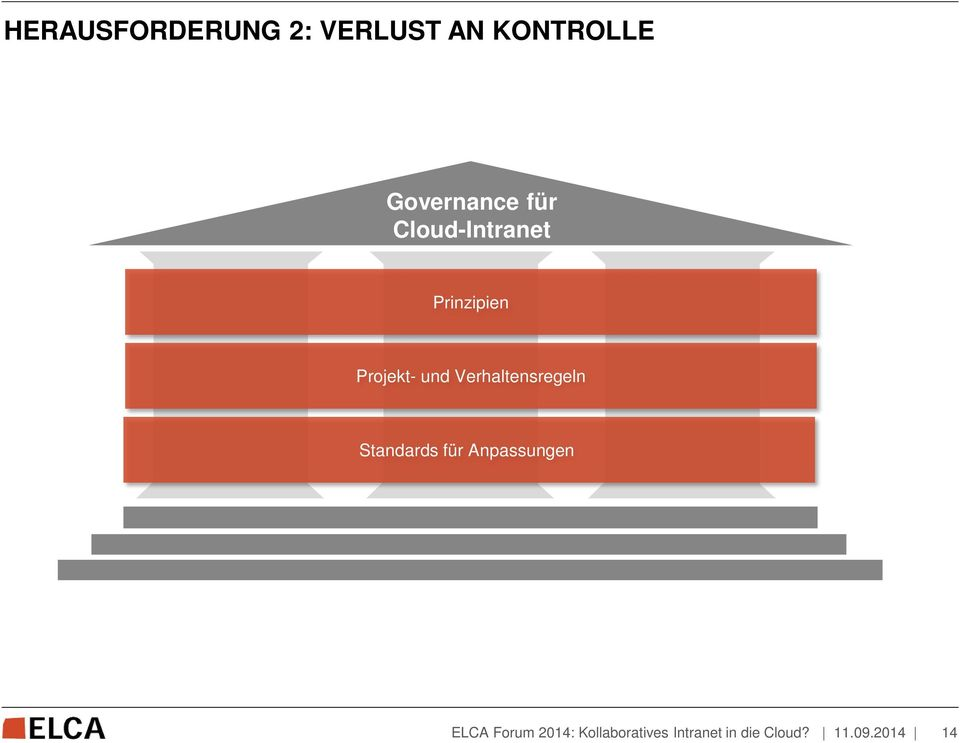 Cloud-Intranet Prinzipien Projekt-